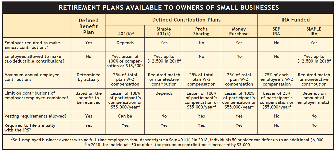 e93b51cb6ee0 A Road Map to Retirement Plans for Small-Business Owners