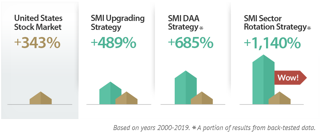 SMI Strategies
