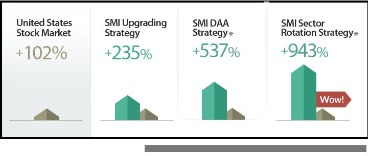 SMI Strategies